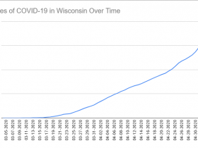 Cases of COVID-19 in Wisconsin Over Time. Data through May 4th, 2020.