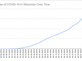 Cases of COVID-19 in Wisconsin Over Time. Data through May 5th, 2020.