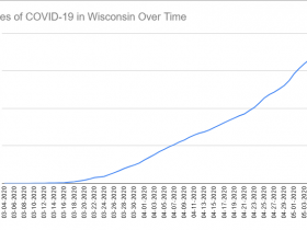 Cases of COVID-19 in Wisconsin Over Time. Data through May 7th, 2020.