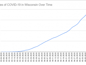 Cases of COVID-19 in Wisconsin Over Time. Data through May 9th, 2020.