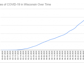 Cases of COVID-19 in Wisconsin Over Time. Data through May 10th, 2020.