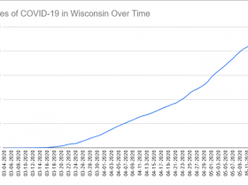 Cases of COVID-19 in Wisconsin Over Time. Data through May 15th, 2020.