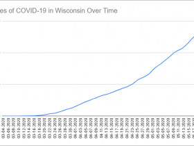 Cases of COVID-19 in Wisconsin Over Time. Data through May 21st, 2020.