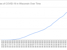Cases of COVID-19 in Wisconsin Over Time. Data through May 22nd, 2020.