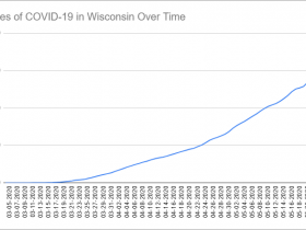 Cases of COVID-19 in Wisconsin Over Time. Data through Nay 24th, 2020.