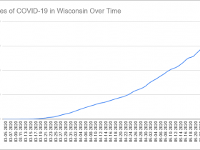Cases of COVID-19 in Wisconsin Over Time. Data through May 26th, 2020.