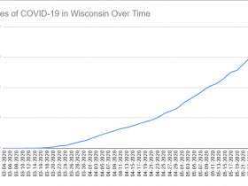 Cases of COVID-19 in Wisconsin Over Time. Data through May 27th, 2020.