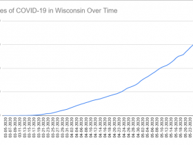 Cases of COVID-19 in Wisconsin Over Time. Data through May 28th, 2020.