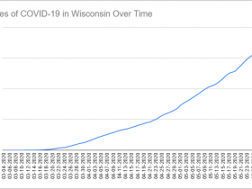 Cases of COVID-19 in Wisconsin Over Time. Data through May 29th, 2020.