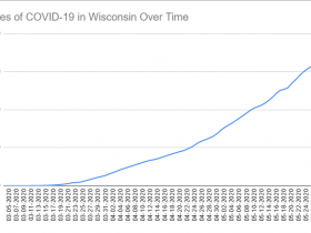 Cases of COVID-19 in Wisconsin Over Time. Data through May 30th, 2020.