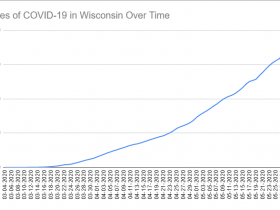 Cases of COVID-19 in Wisconsin Over Time. Data through May 31st, 2020.