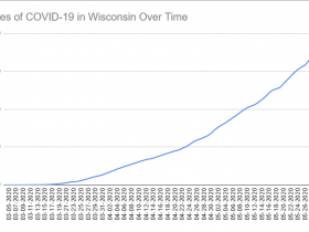 Cases of COVID-19 in Wisconsin Over Time. Data through June 1st, 2020.