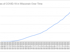 Cases of COVID-19 in Wisconsin Over Time. Data through June 2nd, 2020.