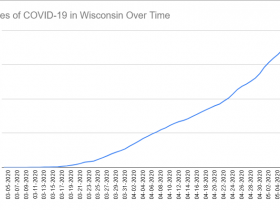Cases of COVID-19 in Wisconsin Over Time. Data through May 8th, 2020.