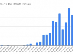COVID-19 Test Results Per Day through March 27th, 2020