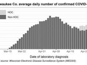 Milwaukee County average daily number of confirmed COVID-19 cases