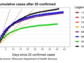 Cumulative cases after 20 confirmed