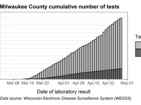 Milwaukee County cumulative number of tests