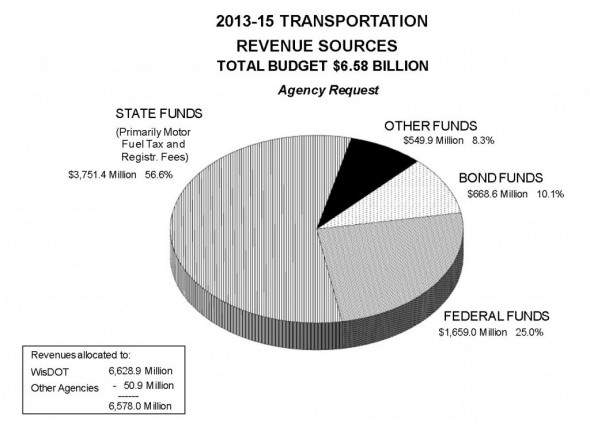 Source: WisDOT 2013-15 Biennial Budget Highlights Department Budget Request, p. 5