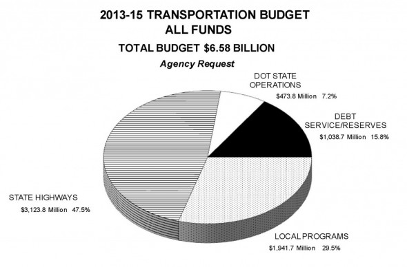 Note the bicycle slice of the pie is so small, the good folks at WisDOT don't put it in their chart.