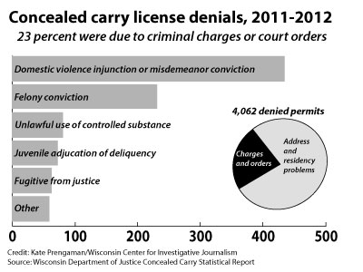 Concealed carry license denials in the past year.