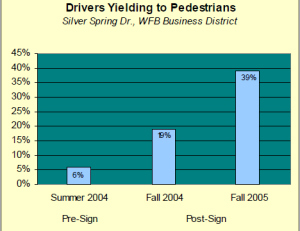 (Click to see larger image) As you can see, even after a media campaign and installation of sign in the middle of the road, 61% of motorists still broke the law and did not yield to pedestrians in a crosswalk.
