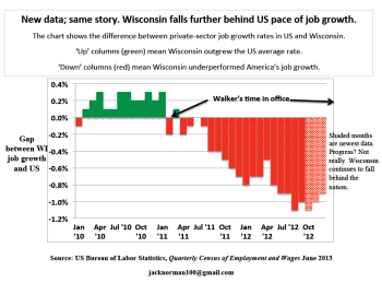 Jobs Chart. Click image to enlarge.