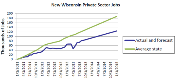 New Wisconsin Private Sector Jobs