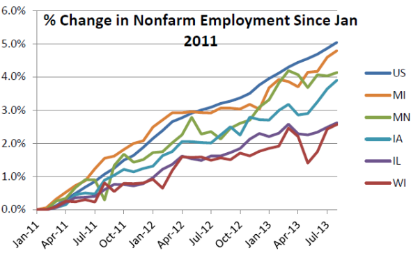 Percent change in Nonfarm Employment Since 2011