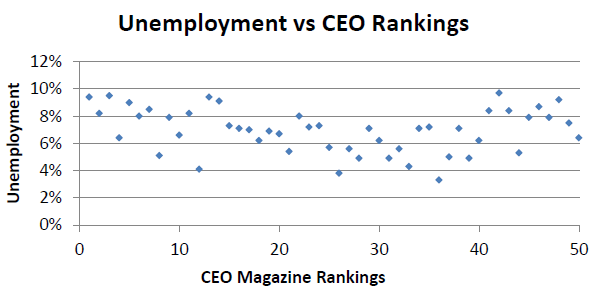 Unemployment vs CEO Rankings for All 50 States.