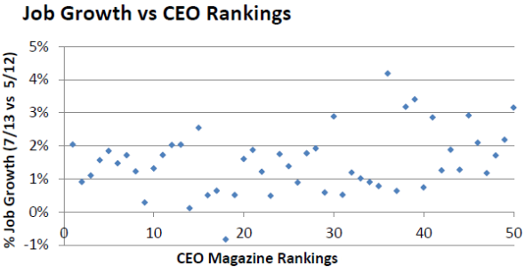 Job Growth vs CEO Rankings