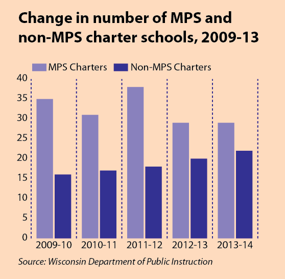 Change in # of charter schools.