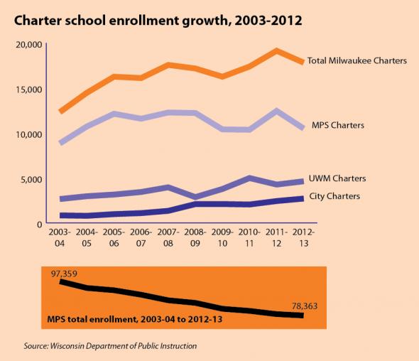 Charter school enrollment growth.