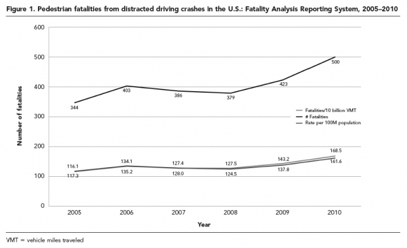 Pedestrian fatalities attributed to distracted driving increased significantly between 2005 and 2010. Image: Public Health Reports