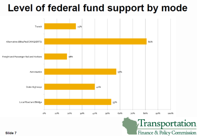 Federal funding by transportation mode in Wisconsin. For example, 81% of bicycle/pedestrian funds spent in Wisconsin come from federal sources. Click image to enlarge.