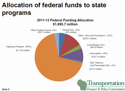 Breakdown of Wisconsin's federal transportation funds for 2011-13. $76 million in transit funds would be in jeopardy under this proposal. Click image to enlarge.