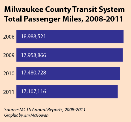 MCTS Transit Miles