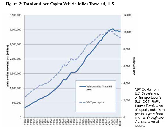 This chart shows that miles driven per capita has been on the decline since 2005.