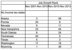 Job Growth Rank