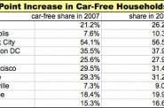 Source data: University of Michigan Transportation Research Institute