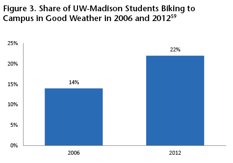 University of Wisconsin-Madison has been a leader in promoting bicycle commuting. Image: U.S. PIRG