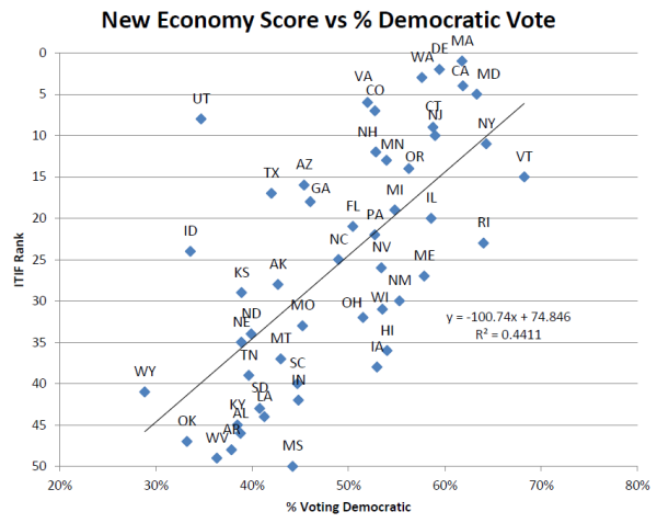 New Economy Score vs % Democratic Vote