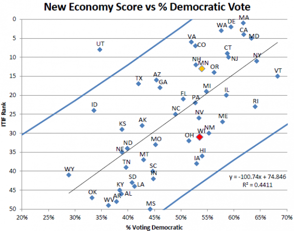 New Economy Score vs % Democratic Vote.