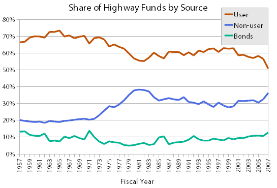 This chart shows that our highway system is subisdized by non-user fees through bonding and direct transfers from the general fund to the tune of 50%.
