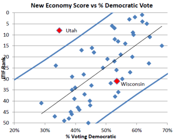 New Economy Chart vs Democratic Vote