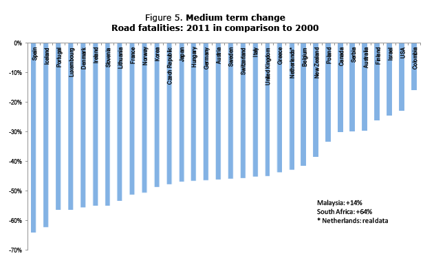 The United States continues to fall farther behind peer nations in reducing traffic fatalities. Image: International Traffic Safety Data and Analysis Group
