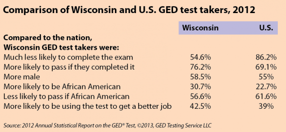 2012-GED-graphic