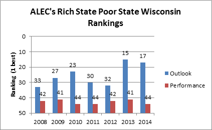 ALEC's Rich State Poor State Wisconsin Rankings.