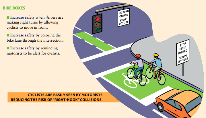 Image from a Portland DOT glossy on bike boxes.
