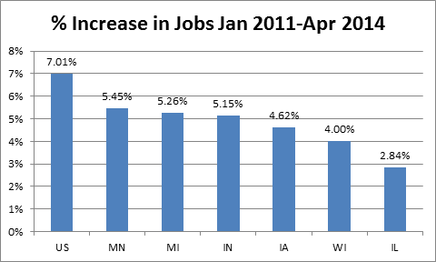 % Increase in Jobs Jan 2011-Apr 2014.
